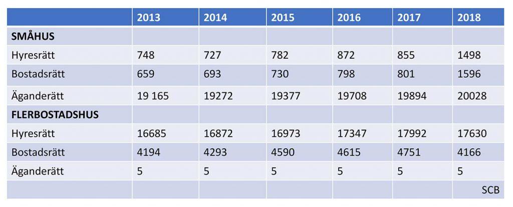 Bostadsstatistik Halmstad SCB